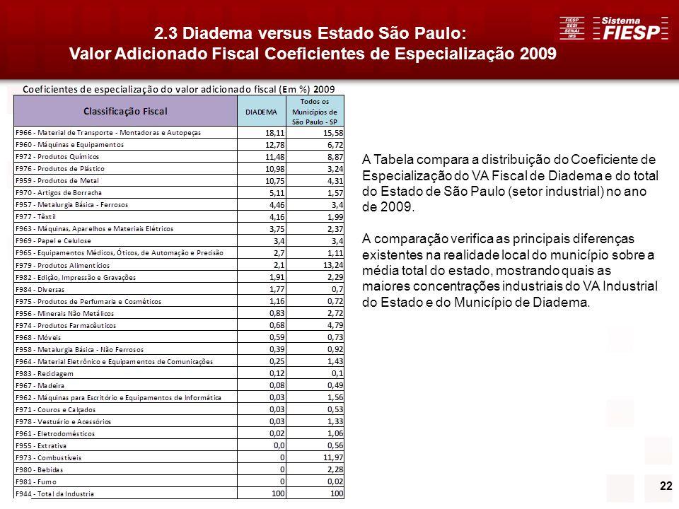 22 2.3 Diadema versus Estado São Paulo: Valor Adicionado Fiscal Coeficientes de Especialização 2009 A Tabela compara a distribuição do Coeficiente de