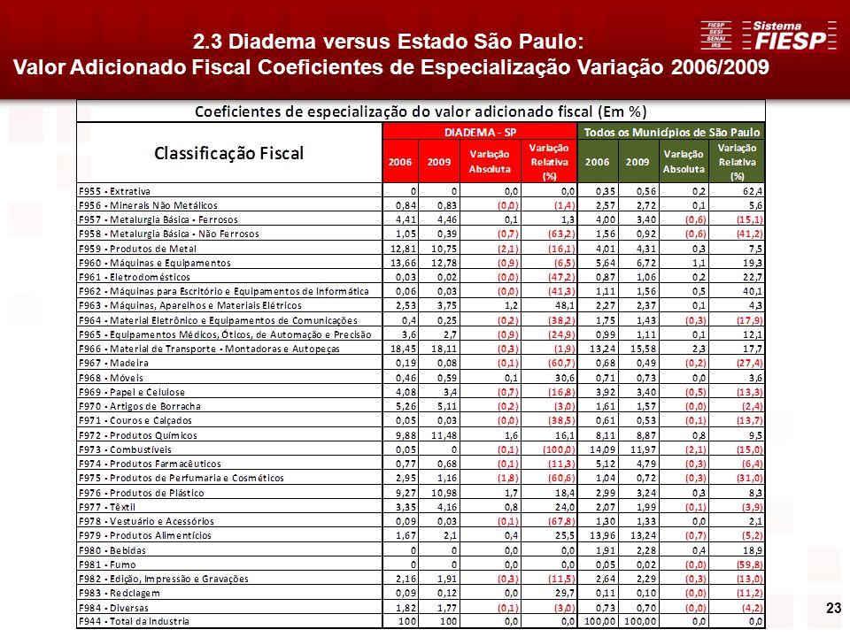 23 2.3 Diadema versus Estado São Paulo: Valor Adicionado Fiscal Coeficientes de Especialização Variação 2006/2009