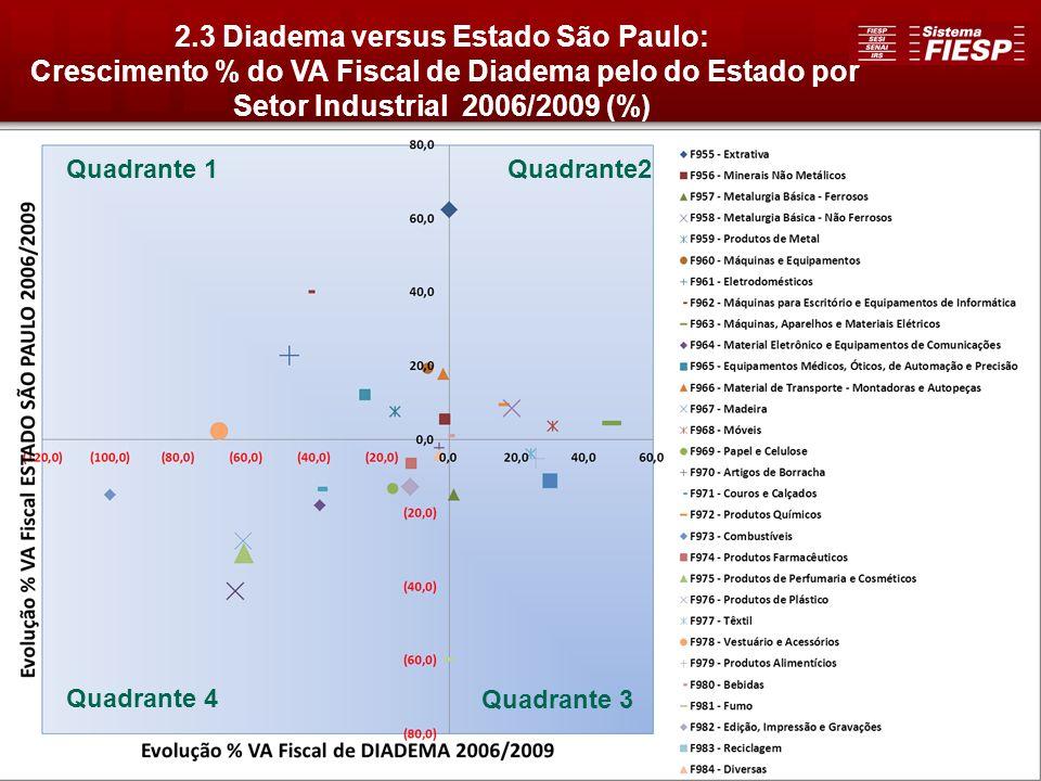 24 2.3 Diadema versus Estado São Paulo: Crescimento % do VA Fiscal de Diadema pelo do Estado por Setor Industrial 2006/2009 (%) Quadrante2Quadrante 1