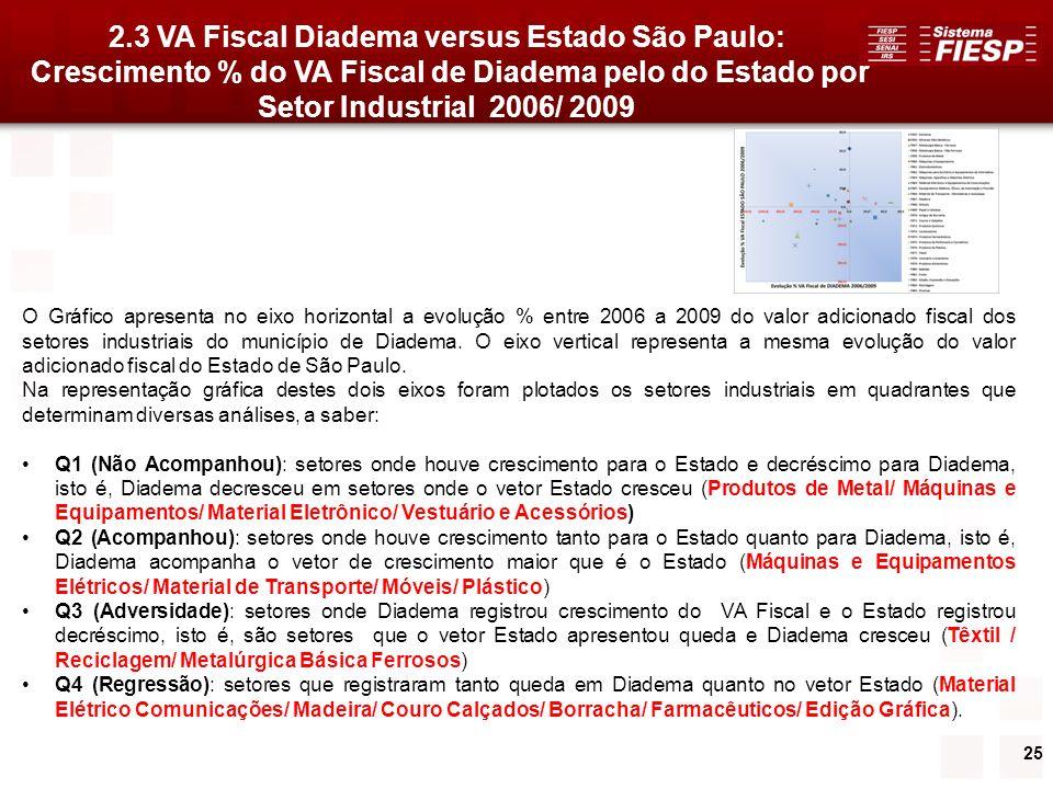 25 2.3 VA Fiscal Diadema versus Estado São Paulo: Crescimento % do VA Fiscal de Diadema pelo do Estado por Setor Industrial 2006/ 2009 O Gráfico apres