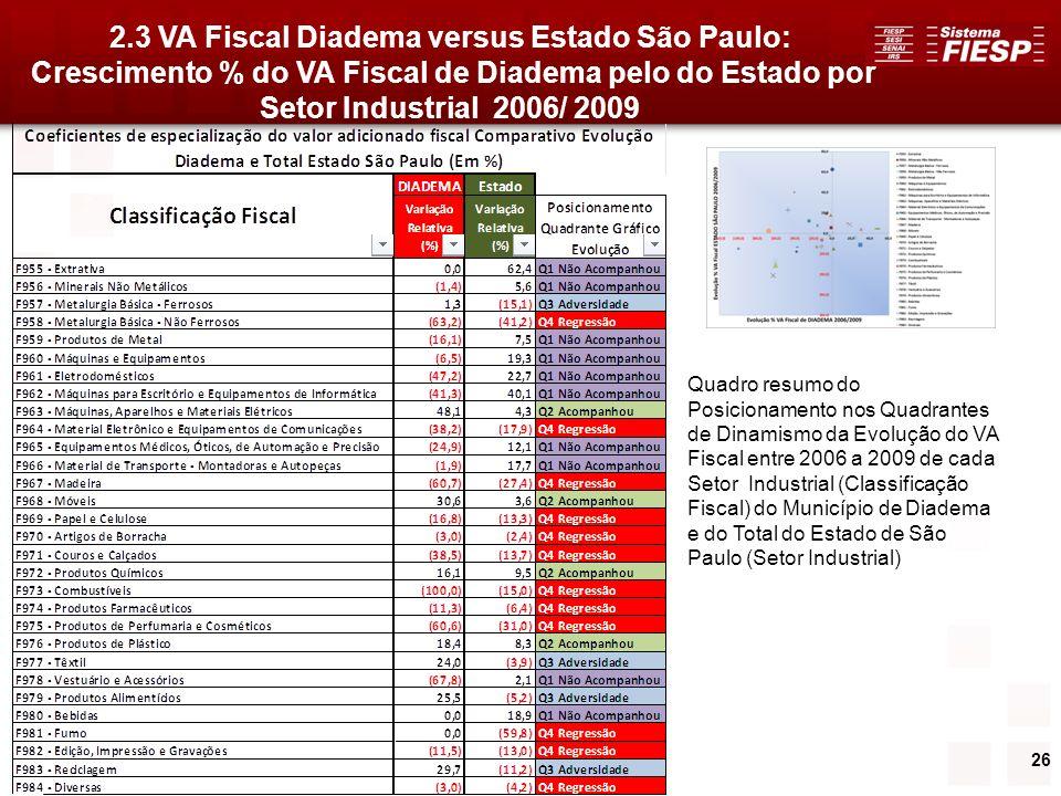 26 Quadro resumo do Posicionamento nos Quadrantes de Dinamismo da Evolução do VA Fiscal entre 2006 a 2009 de cada Setor Industrial (Classificação Fisc