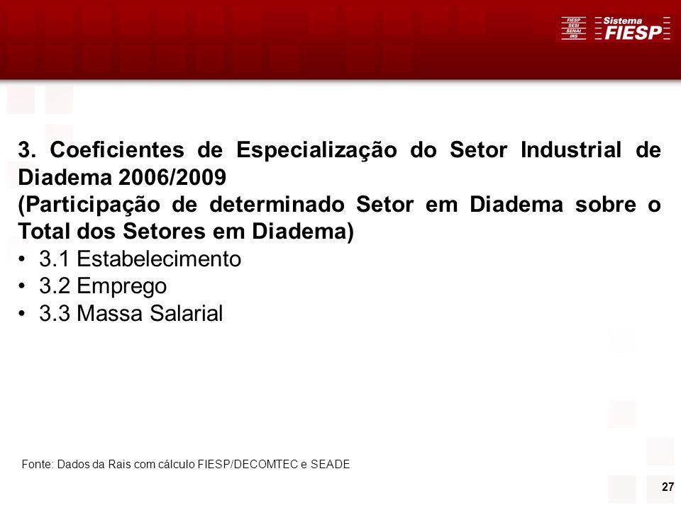 27 3. Coeficientes de Especialização do Setor Industrial de Diadema 2006/2009 (Participação de determinado Setor em Diadema sobre o Total dos Setores