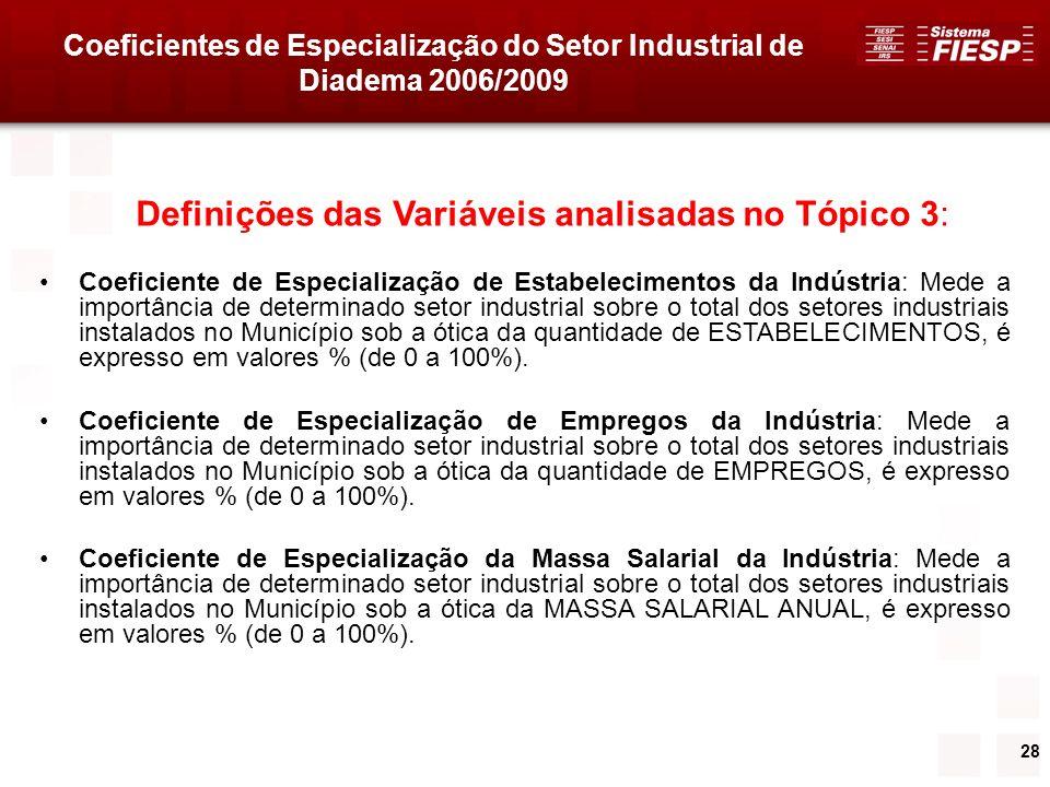 28 Definições das Variáveis analisadas no Tópico 3: Coeficiente de Especialização de Estabelecimentos da Indústria: Mede a importância de determinado