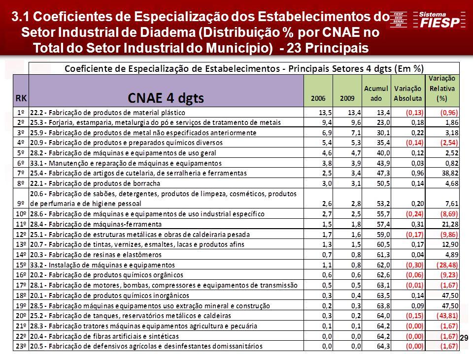 29 3.1 Coeficientes de Especialização dos Estabelecimentos do Setor Industrial de Diadema (Distribuição % por CNAE no Total do Setor Industrial do Mun