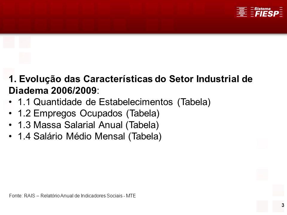 3 1. Evolução das Características do Setor Industrial de Diadema 2006/2009: 1.1 Quantidade de Estabelecimentos (Tabela) 1.2 Empregos Ocupados (Tabela)