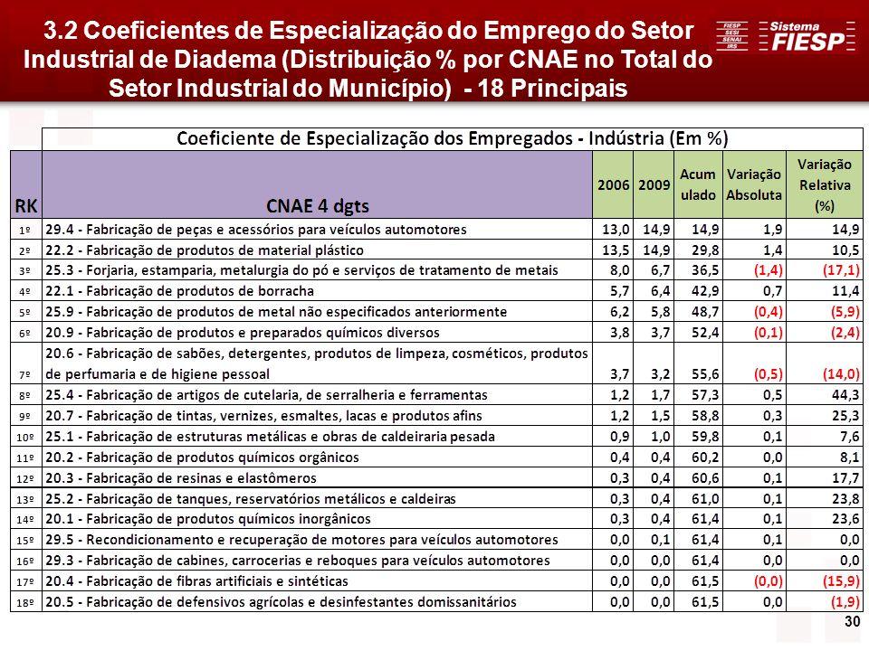 30 3.2 Coeficientes de Especialização do Emprego do Setor Industrial de Diadema (Distribuição % por CNAE no Total do Setor Industrial do Município) -