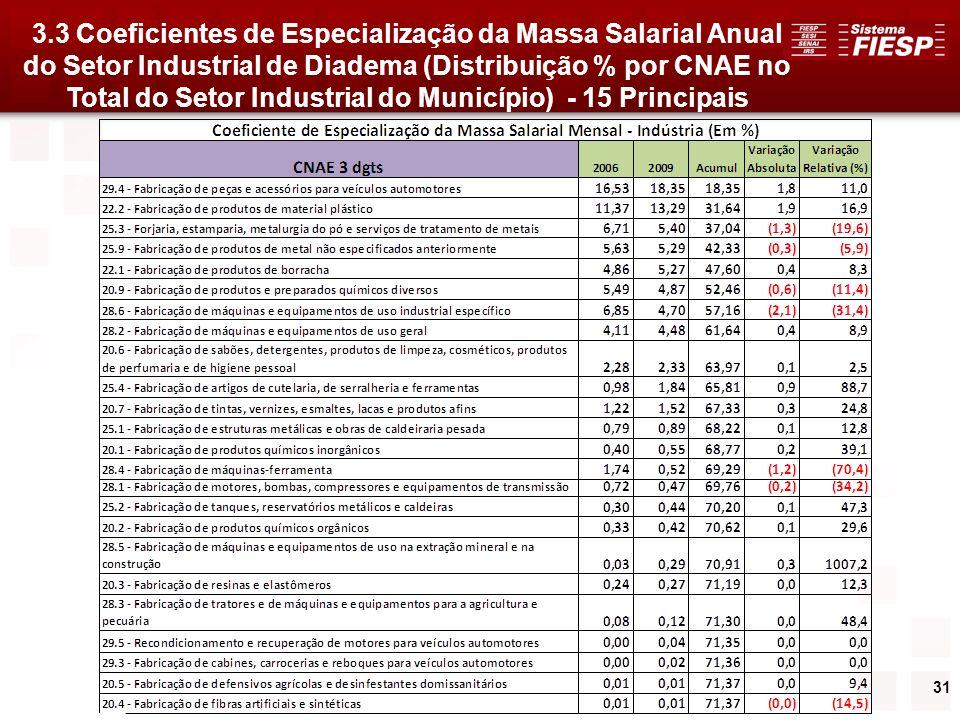 31 3.3 Coeficientes de Especialização da Massa Salarial Anual do Setor Industrial de Diadema (Distribuição % por CNAE no Total do Setor Industrial do