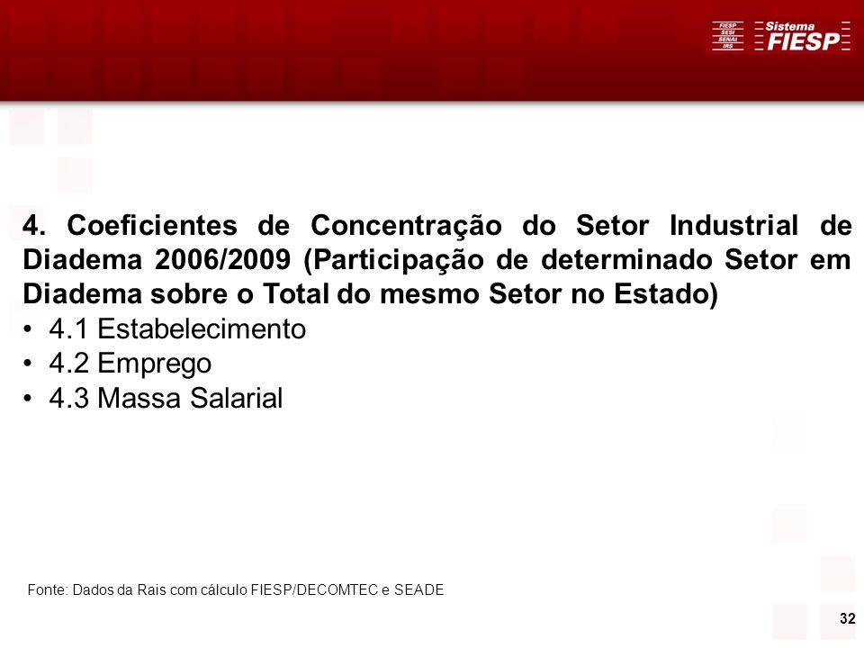 32 4. Coeficientes de Concentração do Setor Industrial de Diadema 2006/2009 (Participação de determinado Setor em Diadema sobre o Total do mesmo Setor