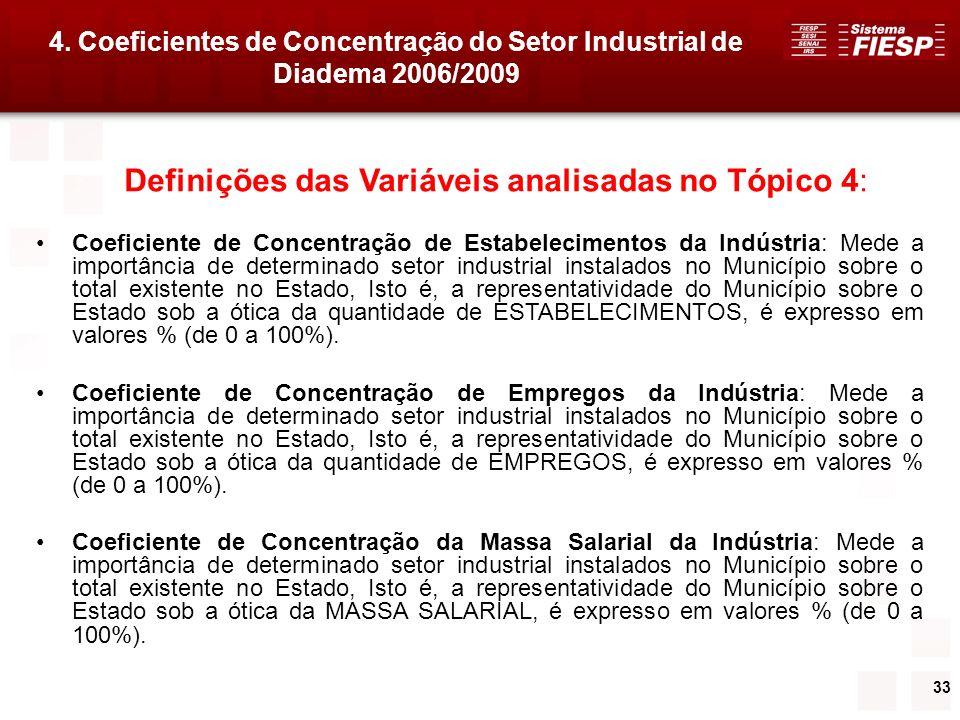 33 Definições das Variáveis analisadas no Tópico 4: Coeficiente de Concentração de Estabelecimentos da Indústria: Mede a importância de determinado se