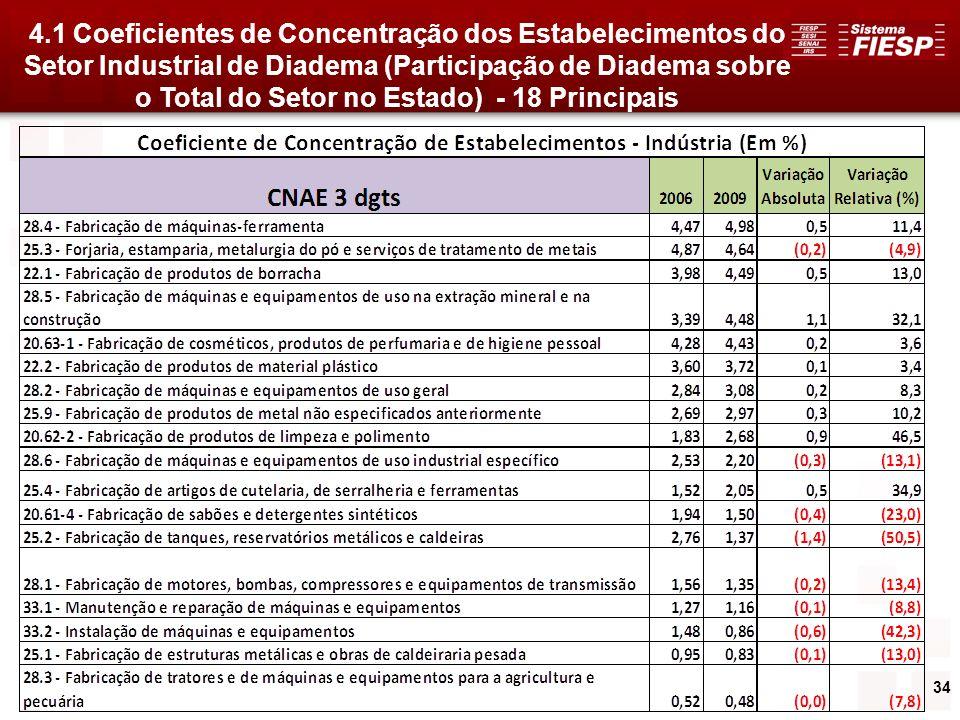 34 4.1 Coeficientes de Concentração dos Estabelecimentos do Setor Industrial de Diadema (Participação de Diadema sobre o Total do Setor no Estado) - 1
