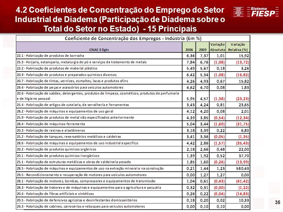 35 4.2 Coeficientes de Concentração do Emprego do Setor Industrial de Diadema (Participação de Diadema sobre o Total do Setor no Estado) - 15 Principa
