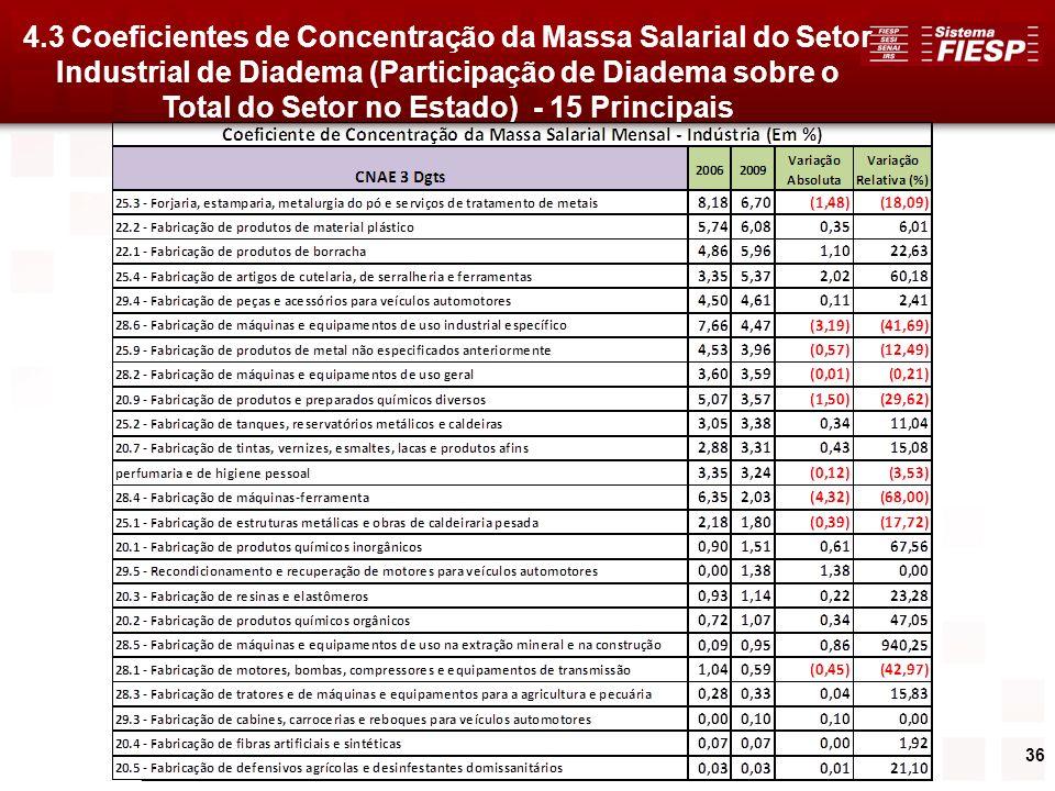 36 4.3 Coeficientes de Concentração da Massa Salarial do Setor Industrial de Diadema (Participação de Diadema sobre o Total do Setor no Estado) - 15 P