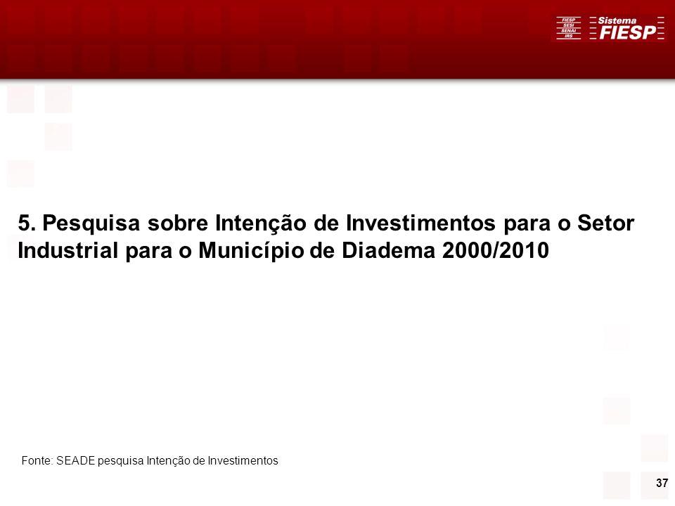 37 5. Pesquisa sobre Intenção de Investimentos para o Setor Industrial para o Município de Diadema 2000/2010 Fonte: SEADE pesquisa Intenção de Investi
