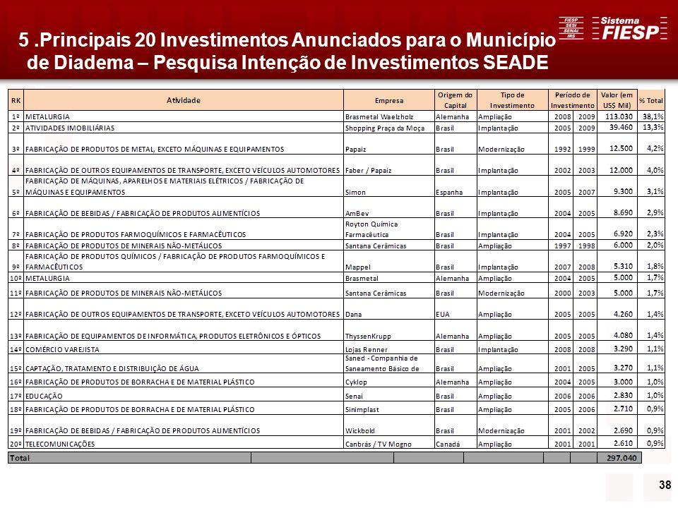 38 5.Principais 20 Investimentos Anunciados para o Município de Diadema – Pesquisa Intenção de Investimentos SEADE