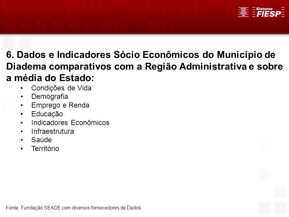 39 6. Dados e Indicadores Sócio Econômicos do Município de Diadema comparativos com a Região Administrativa e sobre a média do Estado: Condições de Vi