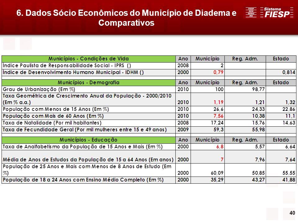 40 6. Dados Sócio Econômicos do Município de Diadema e Comparativos