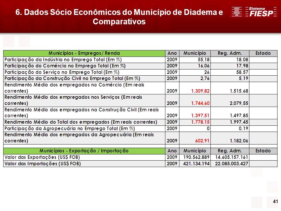 41 6. Dados Sócio Econômicos do Município de Diadema e Comparativos