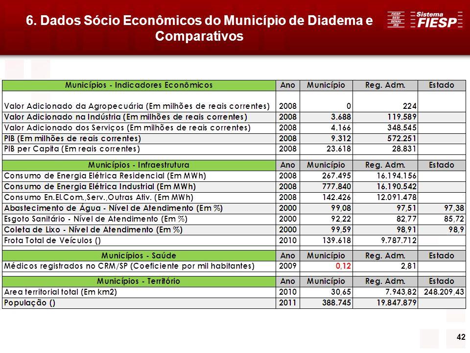 42 6. Dados Sócio Econômicos do Município de Diadema e Comparativos