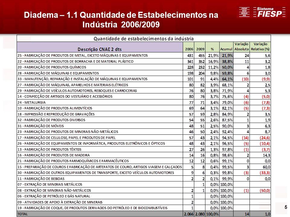 6 Diadema – 1.1 Quantidade de Estabelecimentos na Indústria 2009 5 Setores concentram aproximadamente 64% dos 2.080 ESTABELECIMENTOS industriais no Município: 1.FABRICAÇÃO DE PRODUTOS DE METAL, EXCETO MÁQUINAS E EQUIPAMENTOS21,9% 2.FABRICAÇÃO DE PRODUTOS DE BORRACHA E DE MATERIAL PLÁSTICO16,9% 3.FABRICAÇÃO DE PRODUTOS QUÍMICOS11,2% 4.FABRICAÇÃO DE MÁQUINAS E EQUIPAMENTOS 9,8% 5.MANUTENÇÃO, REPARAÇÃO E INSTALAÇÃO DE MÁQUINAS E EQUIPAMENTOS4,4%