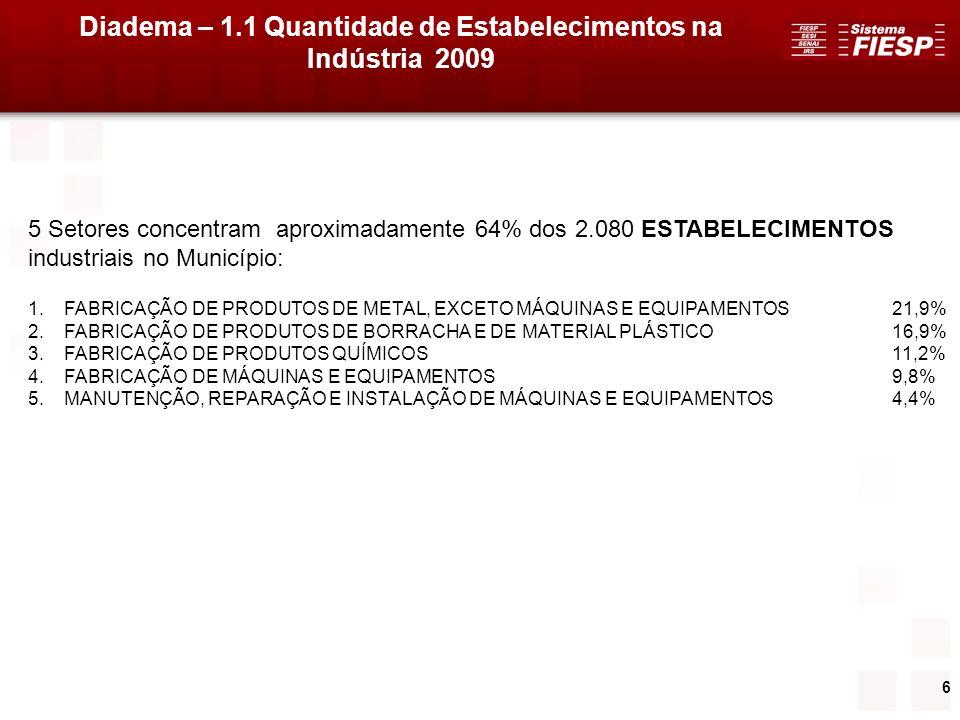 6 Diadema – 1.1 Quantidade de Estabelecimentos na Indústria 2009 5 Setores concentram aproximadamente 64% dos 2.080 ESTABELECIMENTOS industriais no Mu