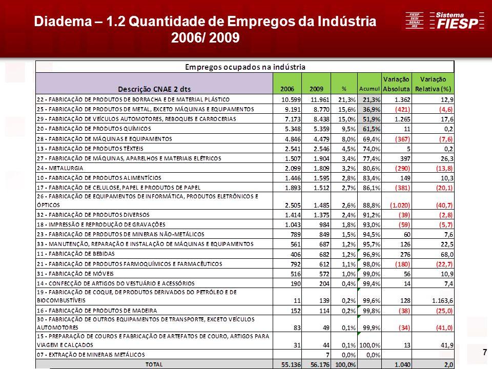 8 Diadema – 1.2 Quantidade de Empregos da Indústria 2009 5 Setores concentram aproximadamente 70% dos 56.176 EMPREGOS industriais no Município: 1.FABRICAÇÃO PRODUTOS BORRACHA E MATERIAL PLÁSTICO21,3% 2.PRODUTOS DE METAL, EXCETO MÁQUINAS E EQUIPAMENTOS15,6% 3.VEÍCULOS AUTOMOTORES, REBOQUES E CARROCERIAS15,0% 4.FABRICAÇÃO DE PRODUTOS QUÍMICOS9,5% 5.FABRICAÇÃO DE MÁQUINAS E EQUIPAMENTOS8,0%