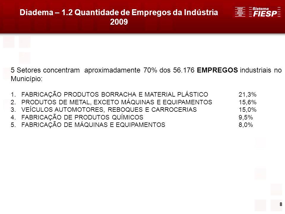8 Diadema – 1.2 Quantidade de Empregos da Indústria 2009 5 Setores concentram aproximadamente 70% dos 56.176 EMPREGOS industriais no Município: 1.FABR