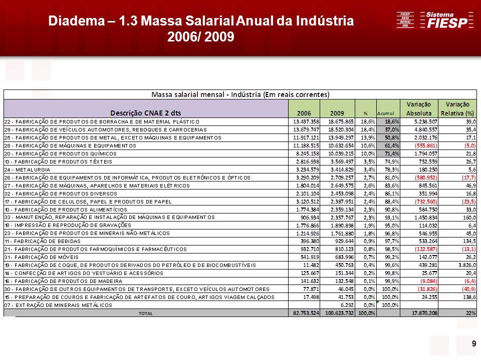 30 3.2 Coeficientes de Especialização do Emprego do Setor Industrial de Diadema (Distribuição % por CNAE no Total do Setor Industrial do Município) - 18 Principais