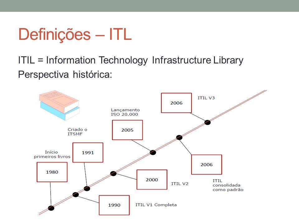Definições – ITL ITIL = Information Technology Infrastructure Library Perspectiva histórica: