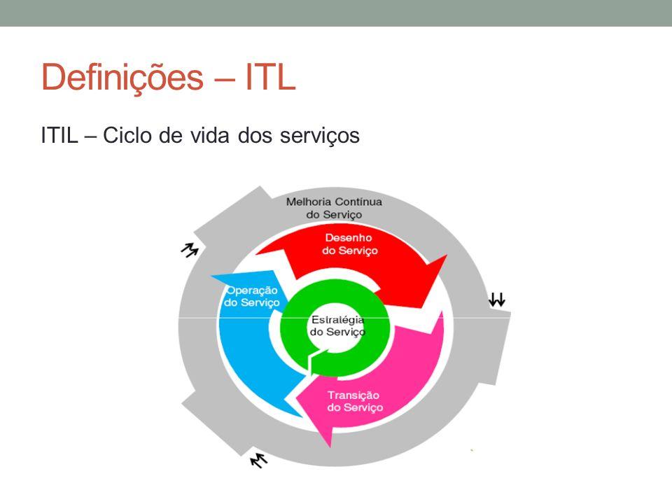 Definições – ITL ITIL – Ciclo de vida dos serviços