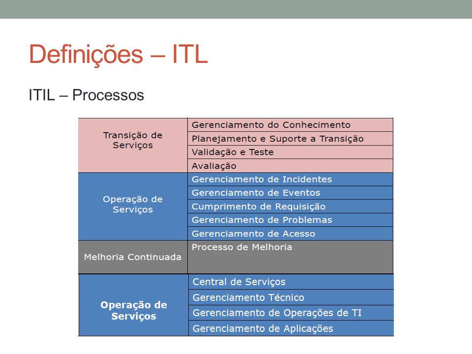 Definições – ITL ITIL – Processos