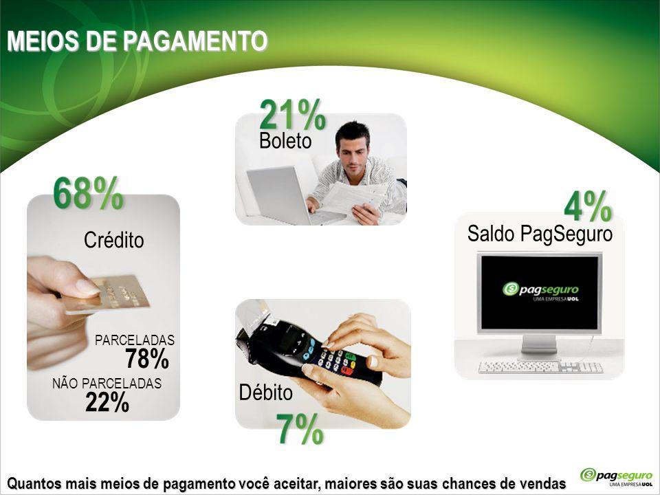 Quantos mais meios de pagamento você aceitar, maiores são suas chances de vendas Crédito PARCELADAS NÃO PARCELADAS 78% 22% Boleto Débito Saldo PagSegu