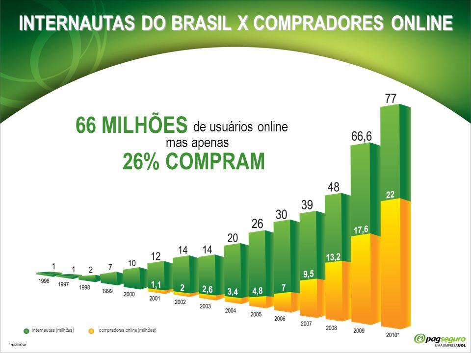 INTERNAUTAS DO BRASIL X COMPRADORES ONLINE internautas (milhões) compradores online (milhões) * estimativa de usuários online mas apenas 26% COMPRAM 6