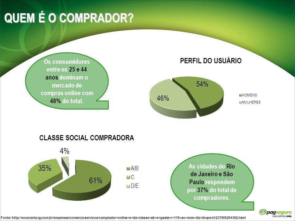 QUEM É O COMPRADOR? Os consumidores entre os 25 e 44 anos dominam o mercado de compras online com 48% do total. As cidades do Rio de Janeiro e São Pau