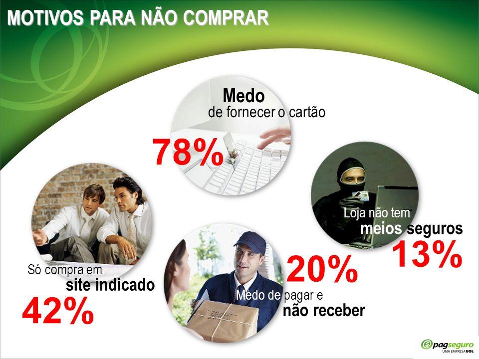 MOTIVOS PARA NÃO COMPRAR Medo de fornecer o cartão Só compra em site indicado Medo de pagar e não receber Loja não tem meios seguros 20% 13% 78% 42%
