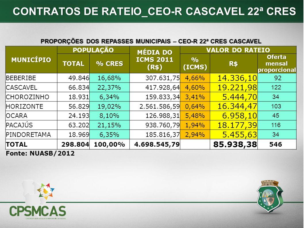 PROPORÇÕES DOS REPASSES MUNICIPAIS – CEO-R 22ª CRES CASCAVELPROPORÇÕES DOS REPASSES MUNICIPAIS – CEO-R 22ª CRES CASCAVEL MUNICÍPIO POPULAÇÃO MÉDIA DO ICMS 2011 (R$) VALOR DO RATEIO TOTAL% CRES% CRES % (ICMS) R$ Oferta mensal proporcional BEBERIBE49.84616,68%307.631,754,66% 14.336,10 92 CASCAVEL66.83422,37%417.928,644,60% 19.221,98 122 CHOROZINHO18.9316,34%159.833,343,41% 5.444,70 34 HORIZONTE56.82919,02%2.561.586,590,64% 16.344,47 103 OCARA24.1938,10%126.988,315,48% 6.958,10 45 PACAJÚS63.20221,15%938.760,791,94% 18.177,39 116 PINDORETAMA18.9696,35%185.816,372,94% 5.455,63 34 TOTAL298.804100,00%4.698.545,79 85.938,38 546 Fonte: NUASB/2012 CONTRATOS DE RATEIO_CEO-R CASCAVEL 22ª CRES CONTRATOS DE RATEIO_CEO-R CASCAVEL 22ª CRES