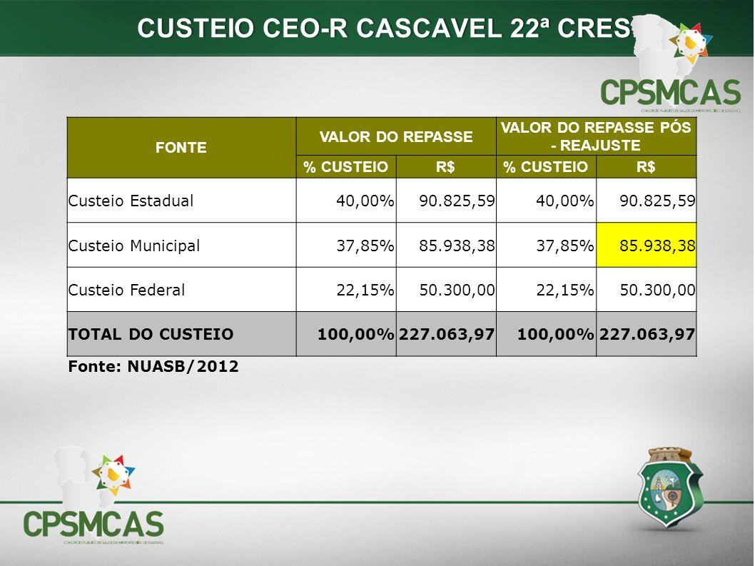 FONTE VALOR DO REPASSE VALOR DO REPASSE PÓS - REAJUSTE % CUSTEIOR$% CUSTEIOR$ Custeio Estadual40,00%90.825,5940,00%90.825,59 Custeio Municipal37,85%85