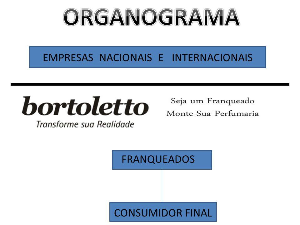 EMPRESAS NACIONAIS E INTERNACIONAIS BORTOLETTO FRANQUEADOS CONSUMIDOR FINAL