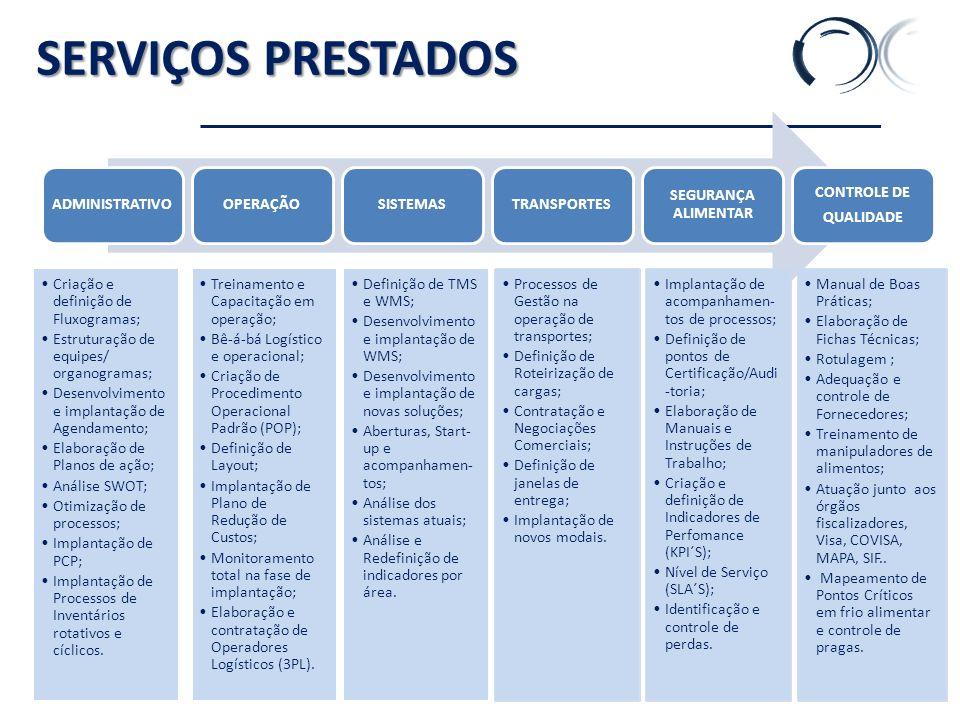 SERVIÇOS PRESTADOS ADMINISTRATIVOOPERAÇÃOSISTEMASTRANSPORTES SEGURANÇA ALIMENTAR CONTROLE DE QUALIDADE Criação e definição de Fluxogramas; Estruturação de equipes/ organogramas; Desenvolvimento e implantação de Agendamento; Elaboração de Planos de ação; Análise SWOT; Otimização de processos; Implantação de PCP; Implantação de Processos de Inventários rotativos e cíclicos.