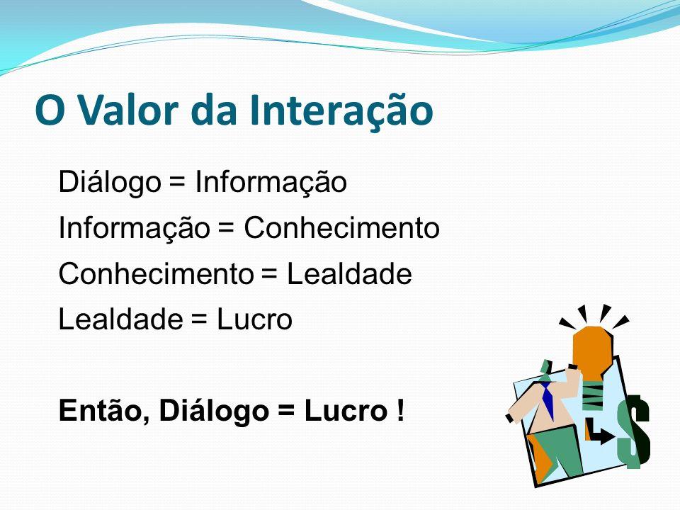 O Valor da Interação Diálogo = Informação Informação = Conhecimento Conhecimento = Lealdade Lealdade = Lucro Então, Diálogo = Lucro !