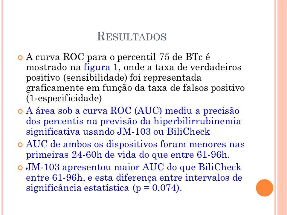 R ESULTADOS A curva ROC para o percentil 75 de BTc é mostrado na figura 1, onde a taxa de verdadeiros positivo (sensibilidade) foi representada graficamente em função da taxa de falsos positivo (1-especificidade) A área sob a curva ROC (AUC) mediu a precisão dos percentis na previsão da hiperbilirrubinemia significativa usando JM-103 ou BiliCheck AUC de ambos os dispositivos foram menores nas primeiras 24-60h de vida do que entre 61-96h.