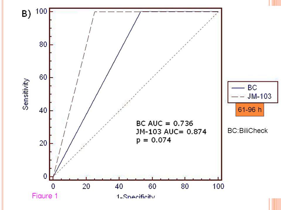 61-96 h BC:BiliCheck