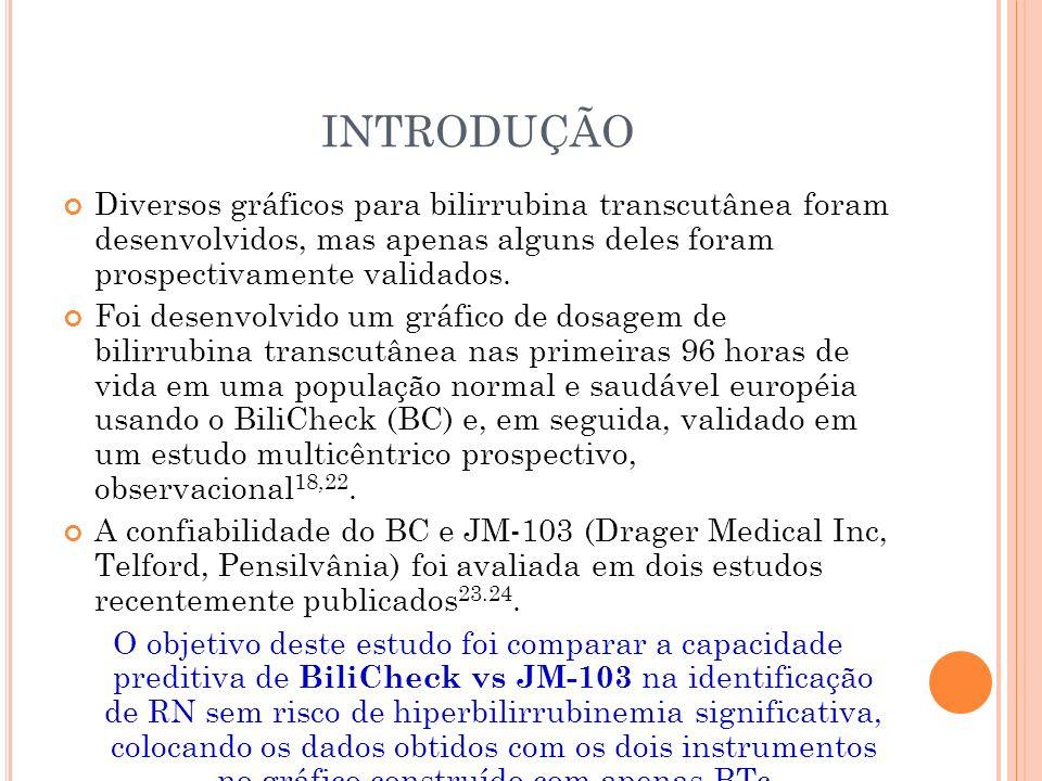 INTRODUÇÃO Diversos gráficos para bilirrubina transcutânea foram desenvolvidos, mas apenas alguns deles foram prospectivamente validados. Foi desenvol