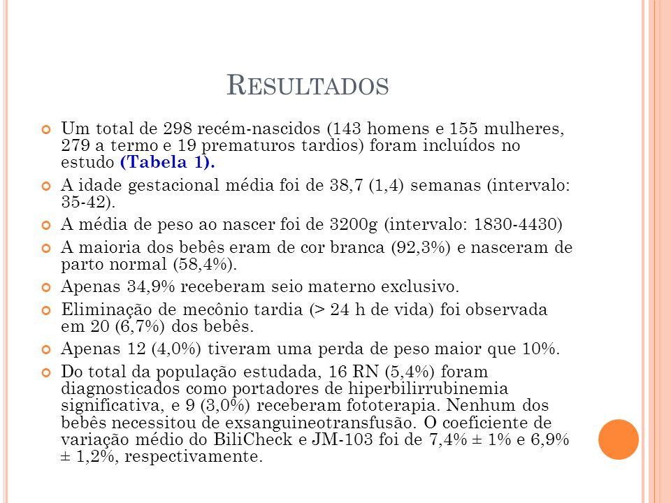 R ESULTADOS Um total de 298 recém-nascidos (143 homens e 155 mulheres, 279 a termo e 19 prematuros tardios) foram incluídos no estudo (Tabela 1). A id