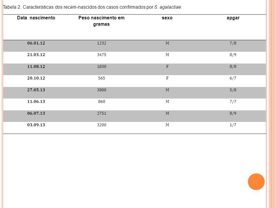 Data nascimento Peso nascimento em gramas sexoapgar 06.01.121232M7/8 21.03.123475M8/9 11.08.121830F8/8 20.10.12565F6/7 27.05.133800M5/8 11.06.13860M7/7 06.07.132751M8/9 03.09.133200M1/7 Tabela 2.