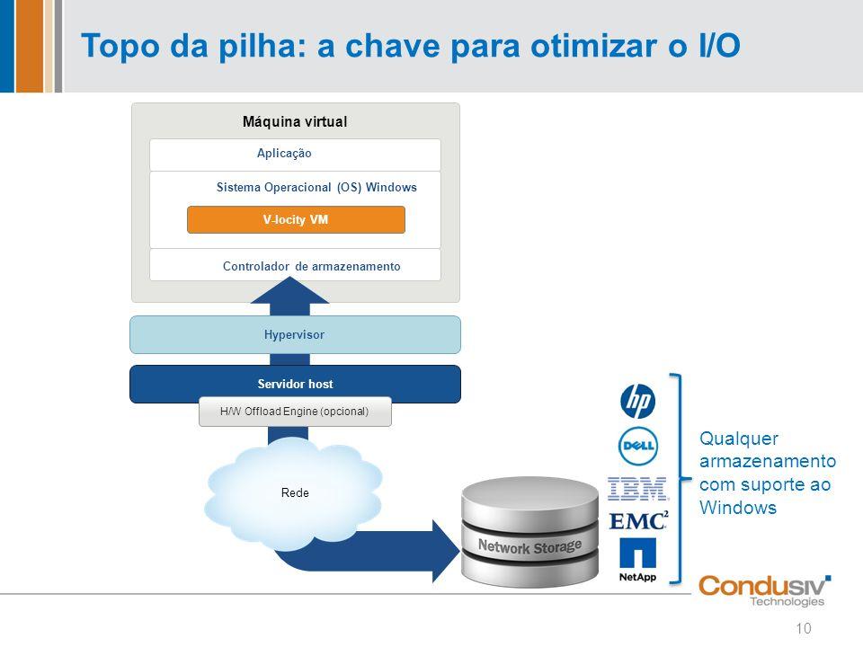 Topo da pilha: a chave para otimizar o I/O Máquina virtual Rede Servidor host H/W Offload Engine (opcional) Hypervisor Aplicação Sistema Operacional (