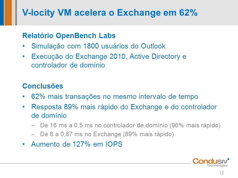 V-locity VM acelera o Exchange em 62% Relatório OpenBench Labs Simulação com 1800 usuários do Outlook Execução do Exchange 2010, Active Directory e co