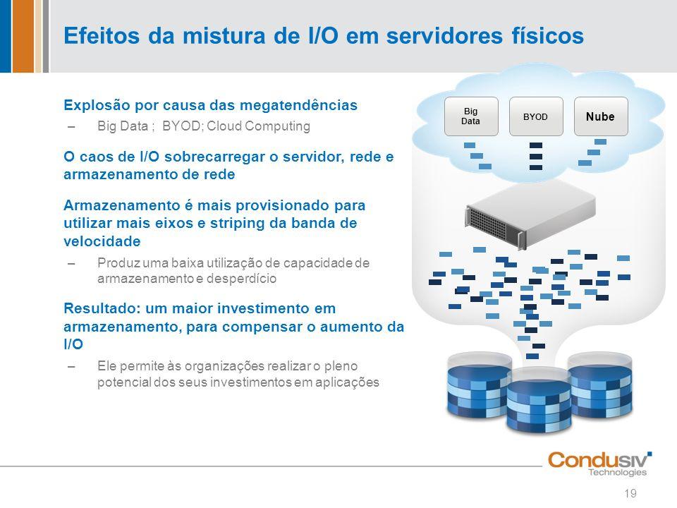 Efeitos da mistura de I/O em servidores físicos Explosão por causa das megatendências –Big Data ; BYOD; Cloud Computing O caos de I/O sobrecarregar o