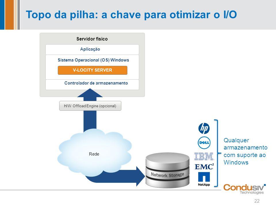 Topo da pilha: a chave para otimizar o I/O Servidor físico Rede H/W Offload Engine (opcional) Aplicação Sistema Operacional (OS) Windows Controlador d