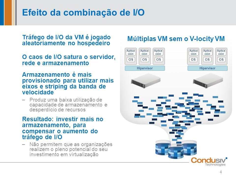 Efeito da combinação de I/O Tráfego de I/O da VM é jogado aleatoriamente no hospedeiro O caos de I/O satura o servidor, rede e armazenamento Armazenam