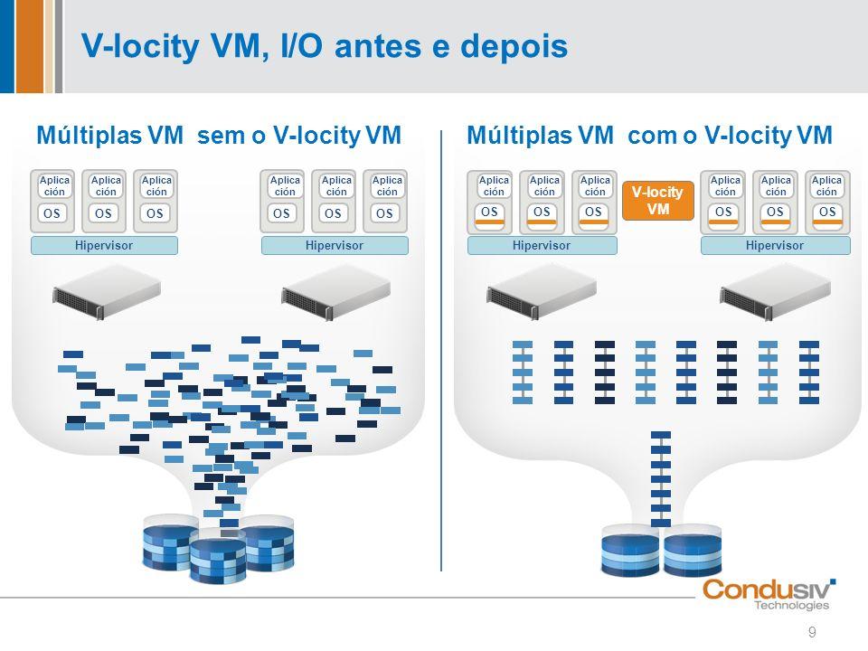 V-locity VM, I/O antes e depois 9 Hipervisor V-locity VM Múltiplas VM com o V-locity VM OS Aplica ción